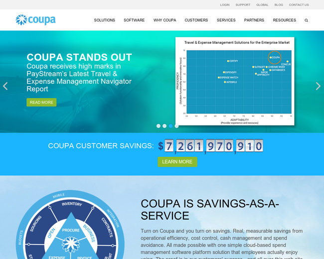 Coupa Software