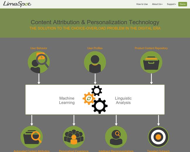 LimeSpot Solutions