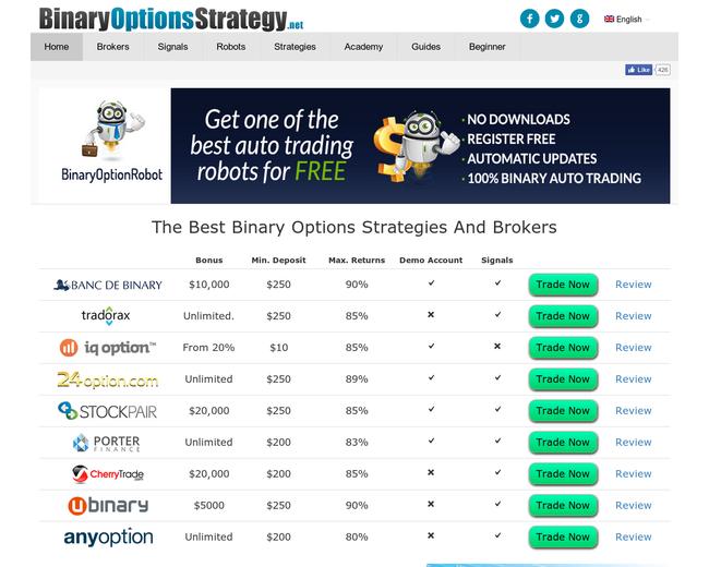 Binary Options Strategy