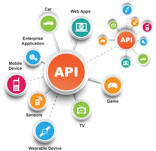 Organize YOUR World of APIs