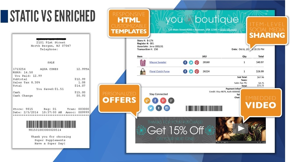 Smart Email Receipts - Offer Dynamic & Personalized eReceipts to increase post purchase customer engagement.
