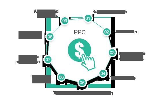 PPC Campaign Services – Leo Data Services