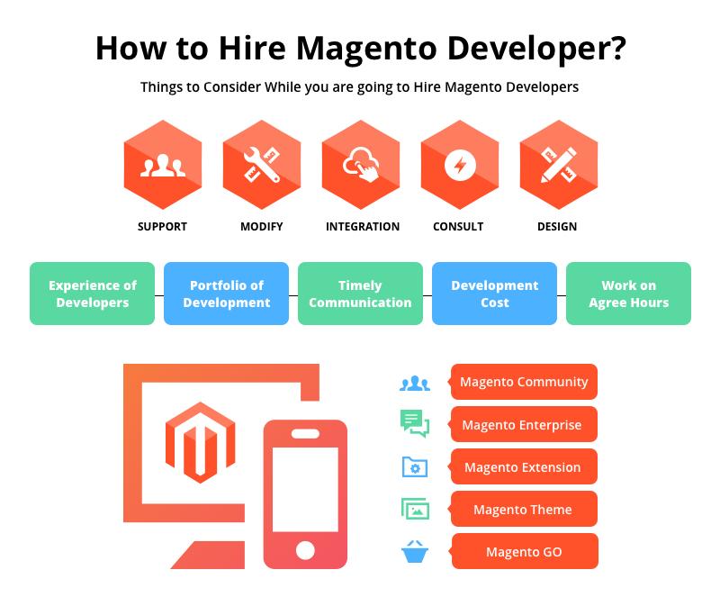 i-Verve Inc – Magento Development Company