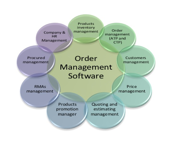 Inventory and Order Management Tools