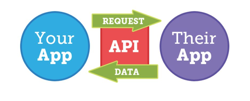 Data Aggregation Technologies with APIs